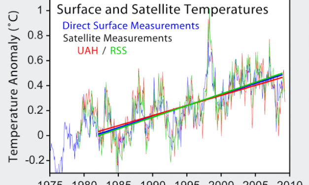If COVID-19 Models Are Unreliable, What Does This Mean For Climate Models?